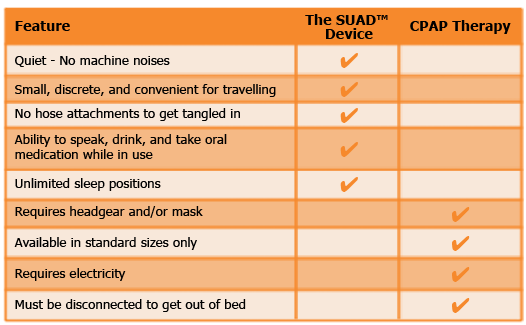 SUAD vs CPAP Guelph Sleep Apnea